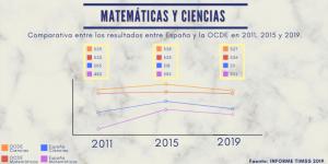La escolarización de 0 a 3 años mejora el rendimiento posterior en matemáticas y ciencias 2